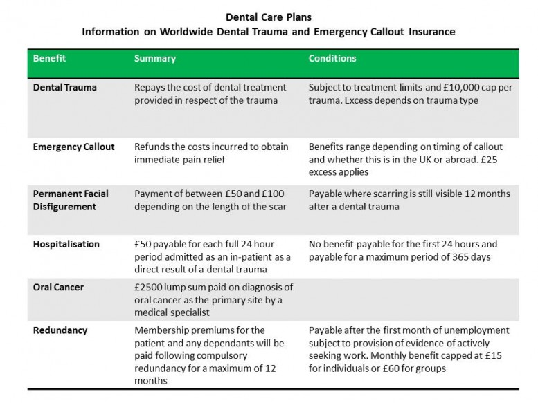 information-on-worldwide-dental-trauma-and-emergency-callout-insurance
